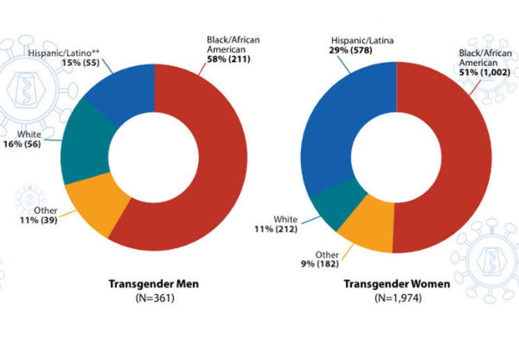 Centers for Disease Control and Prevention report showing HIV diagnoses (incidence) among trans people in the U.S. between 2009 and 2014