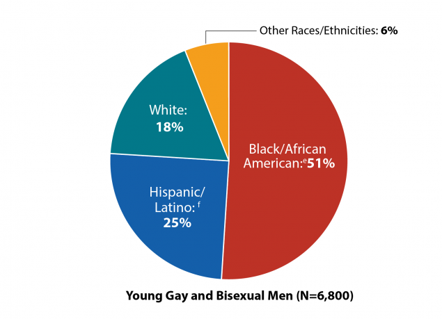 New HIV Diagnoses Among Young Gay and Bisexual Men by Race/Ethnicity in the US and Dependent Areas, 2017