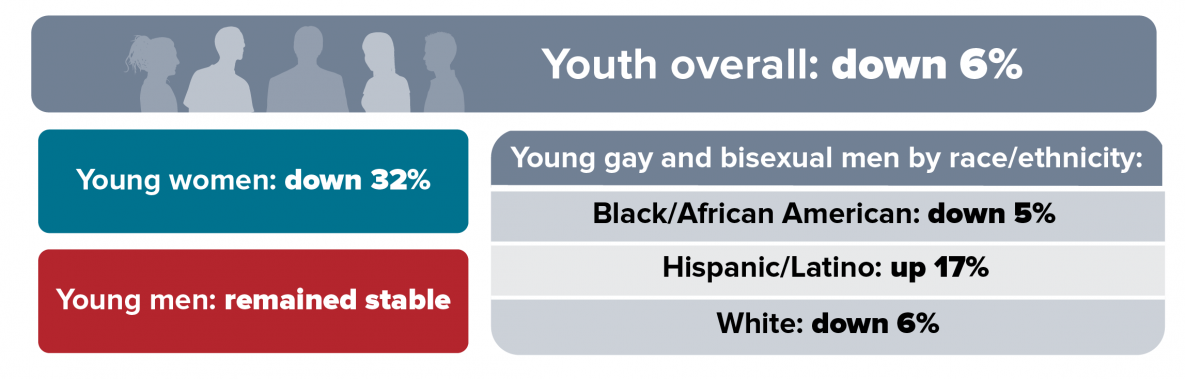 HIV Diagnoses Among Youth in the 50 States and District of Columbia, 2010-2016