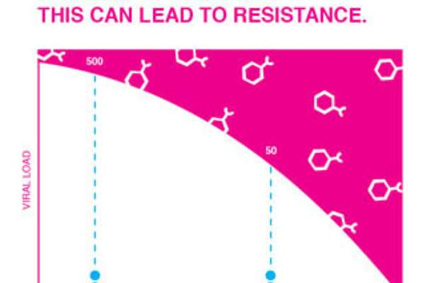 What Causes HIV Drug Resistance?