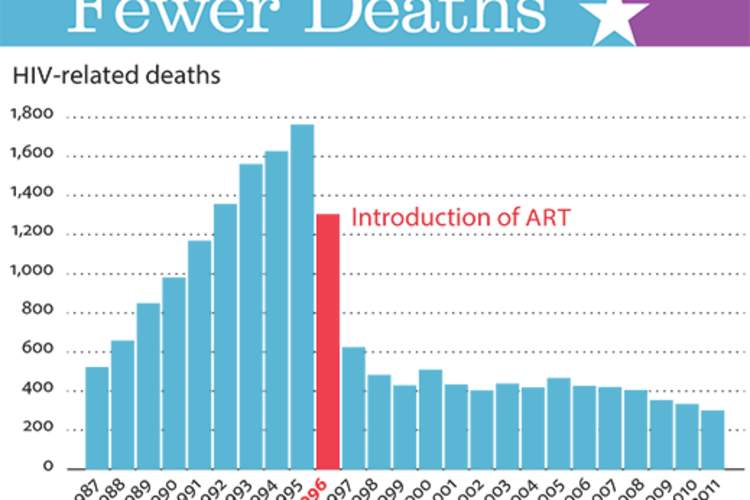 Fewer Deaths
