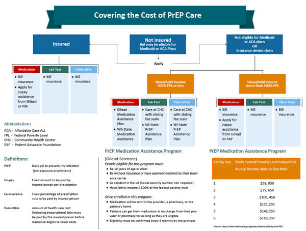 Covering the Cost of PrEP Care