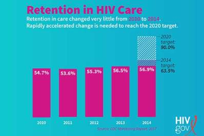 Retention in HIV Care