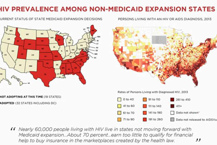 HIV Prevalence Among Non-Medicaid Expansion States