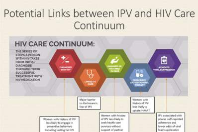 Potential links between IPV and HIV care continuum
