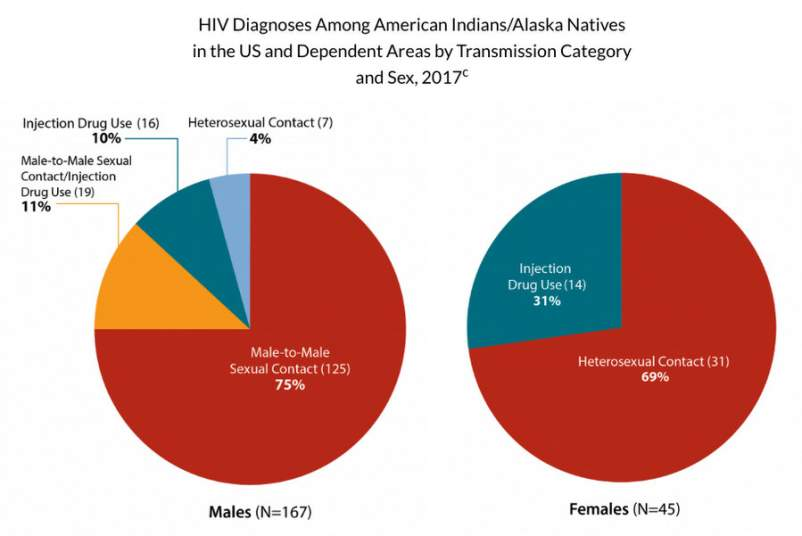 Chart from a CDC fact sheet on HIV among American Indians and Alaska Natives