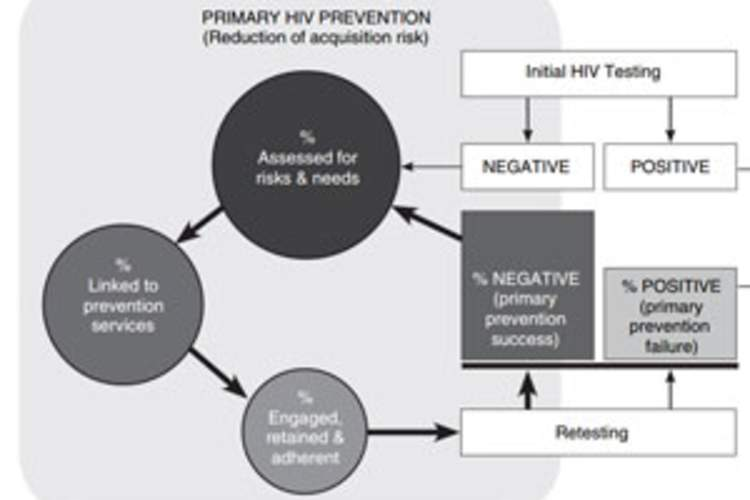 Research Update: A New HIV Primary and Secondary Prevention Continuum Img