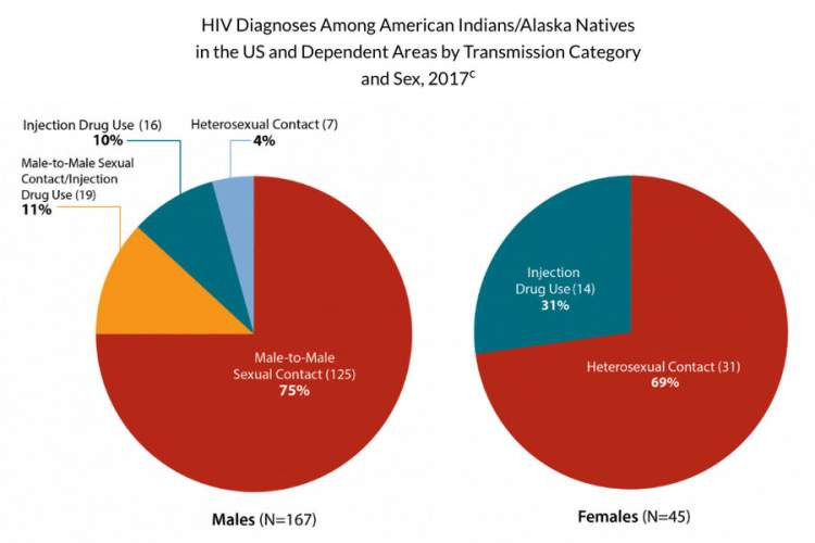 Native Americans Have HIV Treatment Adherence Rates on Par With Other Groups Img