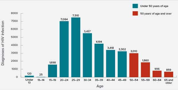 HIV Diagnoses by Age, 2015, United States