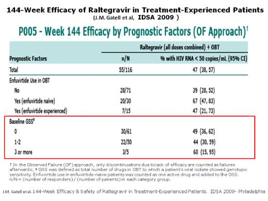 144-Week Efficacy of Raltegravir in Treatment-Experienced Patients