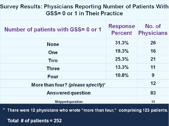 Survey Results: Physicians Reporting Number of Patients With GSS = 0 or 1 in Their Practice