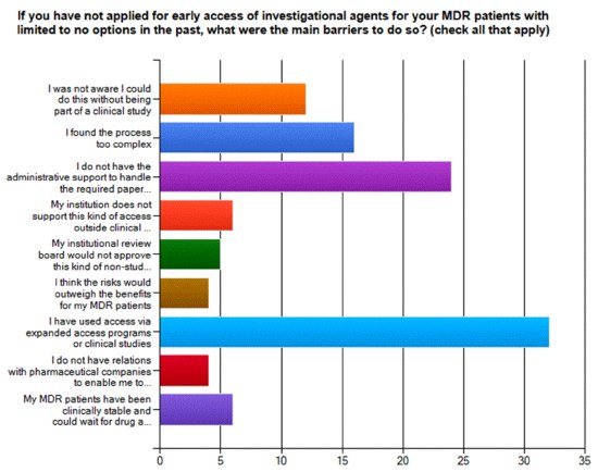 If you have not applied for early access of investigational agents for your MDR patients with limited to no options in the past, what were the main barriers to do so? (Check all that apply.)