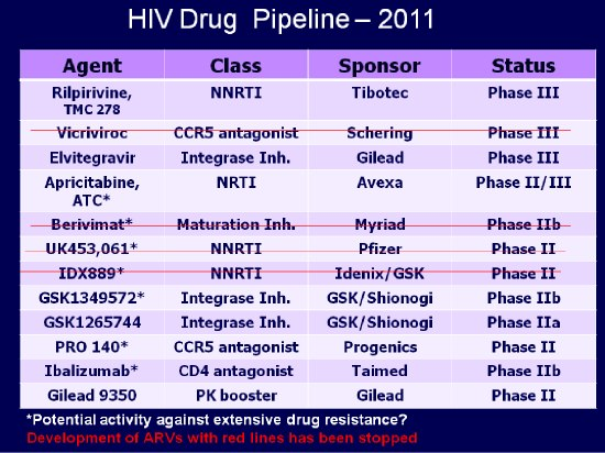 HIV Drug Pipeline -- 2011