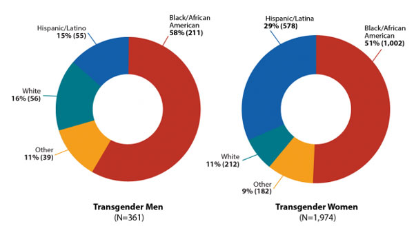 HIV Diagnoses Among Transgender People in the United States by Race/Ethnicity, 2009-2014