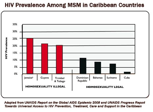 HIV Prevalence Among MSM in Caribbean Countries