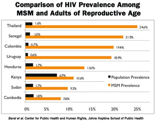 Comparison of HIV Prevalence Among MSM and Adults of Reproductive Age