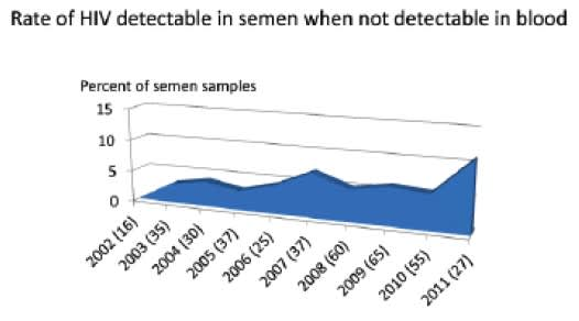 Rate of HIV Detectable in Semen When Not Detectable in Blood