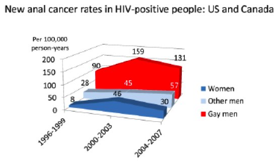 New Anal Cancer Rates in HIV-Positive People: U.S. and Canada