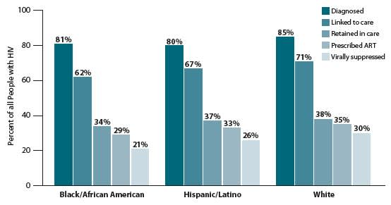 BY RACE/ETHNICITY: African Americans are least likely to be in ongoing care or to have their virus under control.