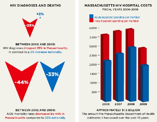 HIV Diagnoses and Deaths; Massachusetts HIV Hospital Costs