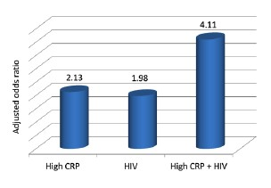 Risk of Acute MI With High CRP and HIV