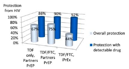 Figure 1. Adherence Matters in PrEP Impact