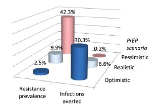 Figure 3. Modeling 10-Year PrEP Impact on Resistance Prevalence and HIV Prevention