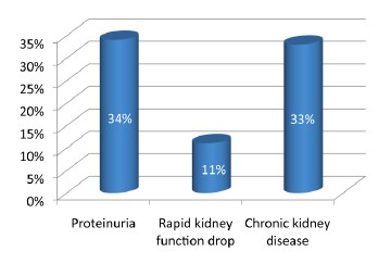 Figure 2. Increased Risk of Kidney Toxicity With Each Year of TDF
