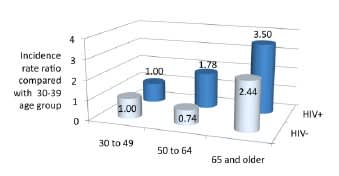 Figure 3. New Fracture Rate by Age in US Gay Men With Versus Without HIV