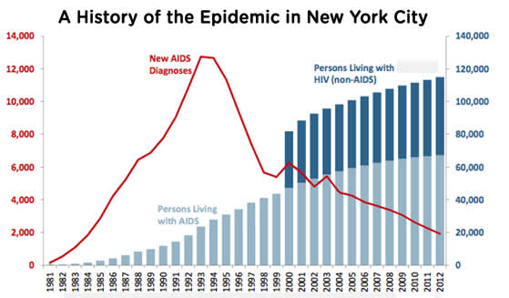 A History of the Epidemic in New York City