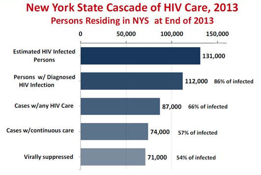 Cascade of Care, New York State, 2012