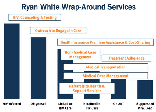 Ryan White Wrap-Around Services
