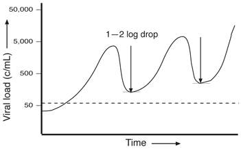 Figure 9. Using Only One Active Drug Will Only Work for a Short Time