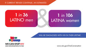 An estimated 1 in 36 Hispanic/Latino men and 1 in 106 Hispanic/Latina will be diagnosed with HIV in their lifetime.