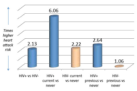 Impact of HIV, Current Smoking, and Previous Smoking on Heart Attack Risk