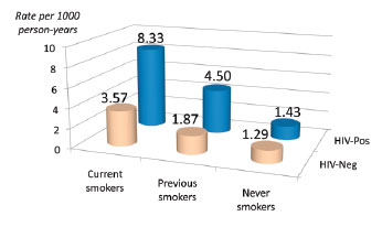 New Heart Attack Rate in Current, Previous, and Never Smokers
