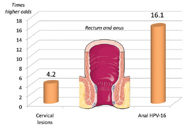 Factors Linked to Anal Lesions in Women With HIV