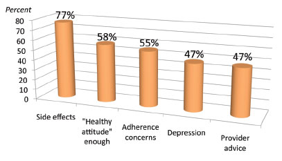 Most Frequent Barriers to Antiretroviral Therapy
