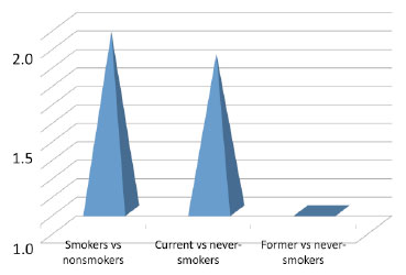 Death Rate Over 4 Years in HIV-Positive Smokers vs. Nonsmokers