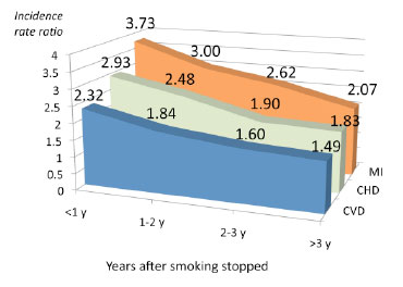 Rates of MI, CHD and CVD After Smoking Stops