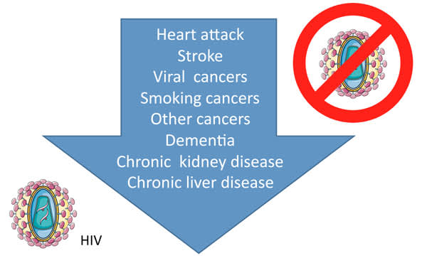 Falling Relative Risk Of 8 Diseases With Age in HIV-Positive Versus HIV-Negative People