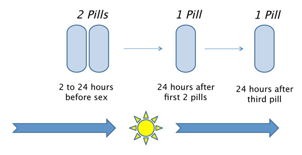 Timing of PrEP Before and After Sex