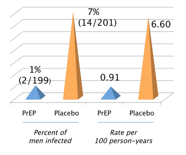 HIV Infection Rate With PreP Pill Versus Placebo (Dummy Pill)
