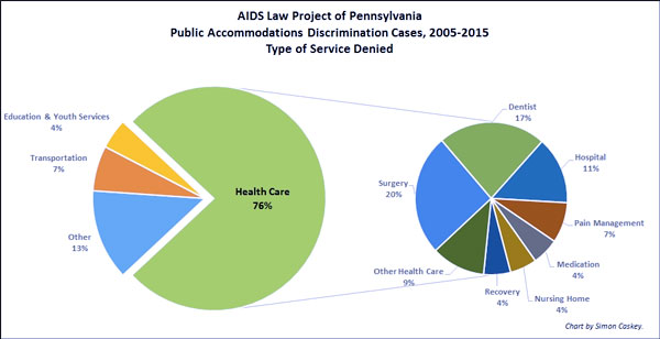 AIDS Law Project of Pennsylvania Public Accommodations Discriminations Cases, 2005-2015, Type of Service Denied