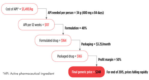 FIGURE: Current Costs of Production: Sofosbuvir