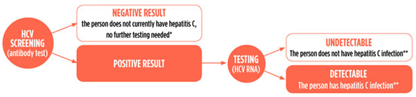 How is a person tested for hepatitis C?