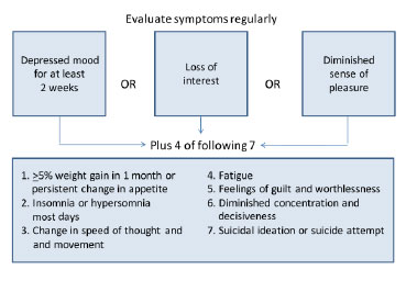 EACS Algorithm for Diagnosing Depression in People With HIV