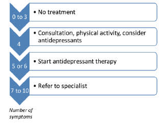 EACS Guide to Treating Depression