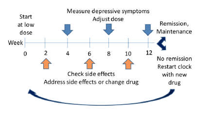 Week-by-Week Measurement-Based Antidepressant Plan
