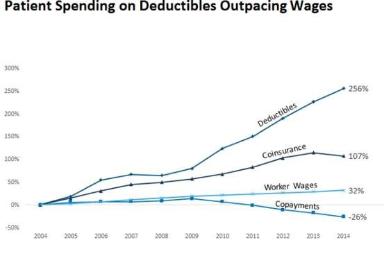 Patient Spending on Deductibles Outpacing Wages